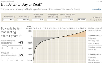 Is it better to buy or to rent