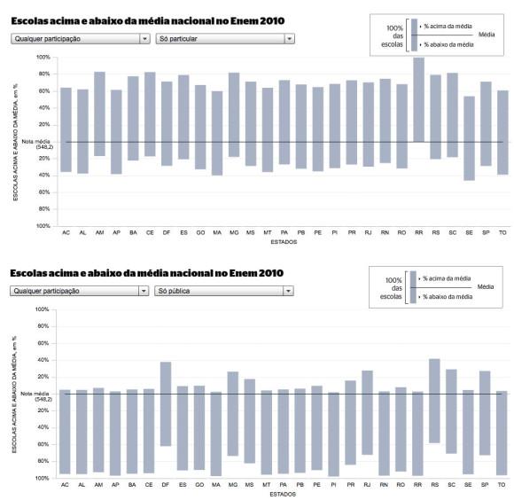 Época Magazine: Leistungsvergleich zwischen staatlichen und privaten Schulen
