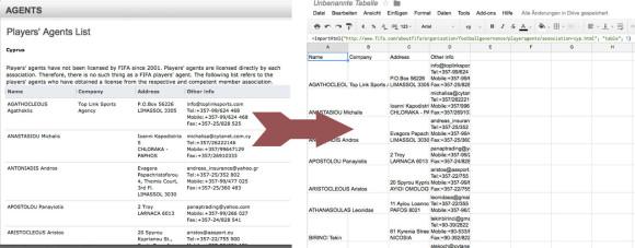 Mit einer einfachen Formel lassen sich Daten aus einer HTML-Tabelle in ein Google-Spreadsheet einlesen.